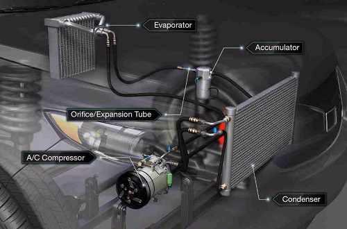 Symptoms of Auto AC compressor damage or malfunction